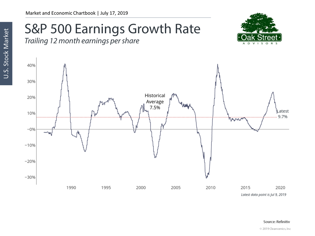 S&P Earnings Growth Rate 7/17/2019