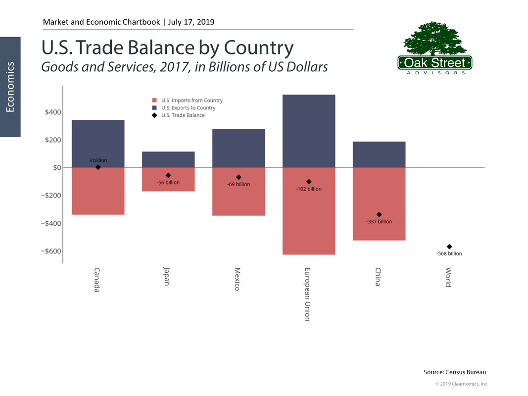 US Trade Balance by Country 7/17/2019