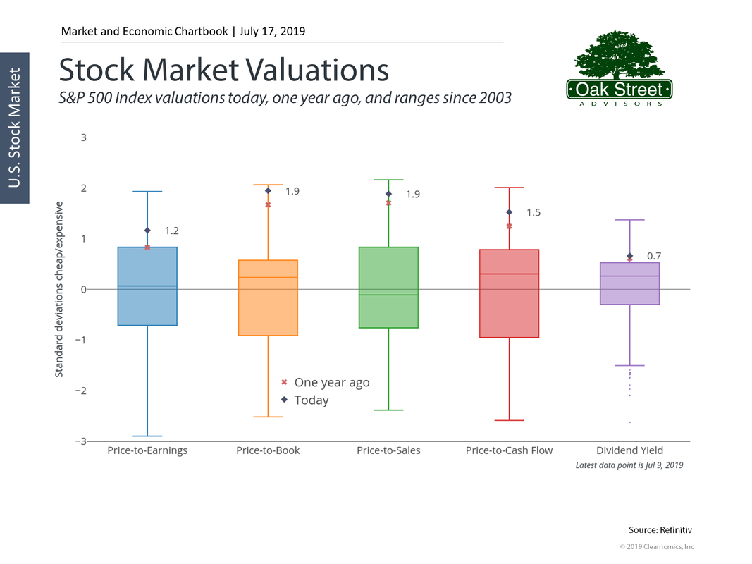Stock Market Valuation Measures 7/17/2019