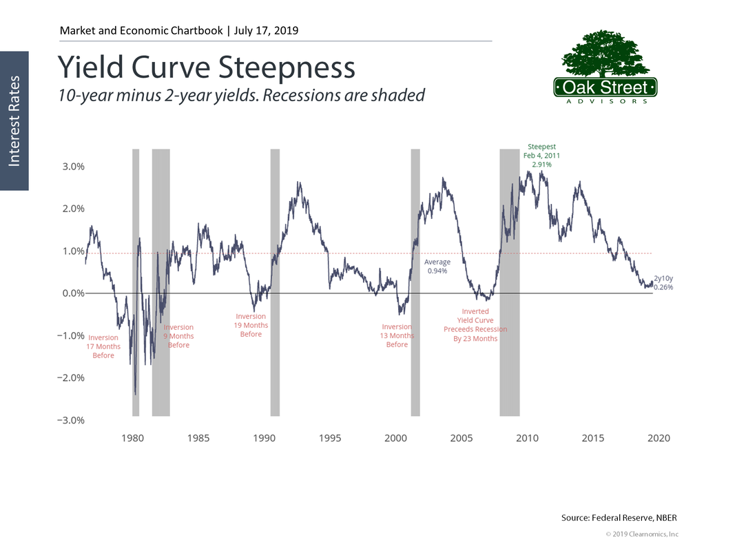 Yield Curve Steepness 7/17/2019